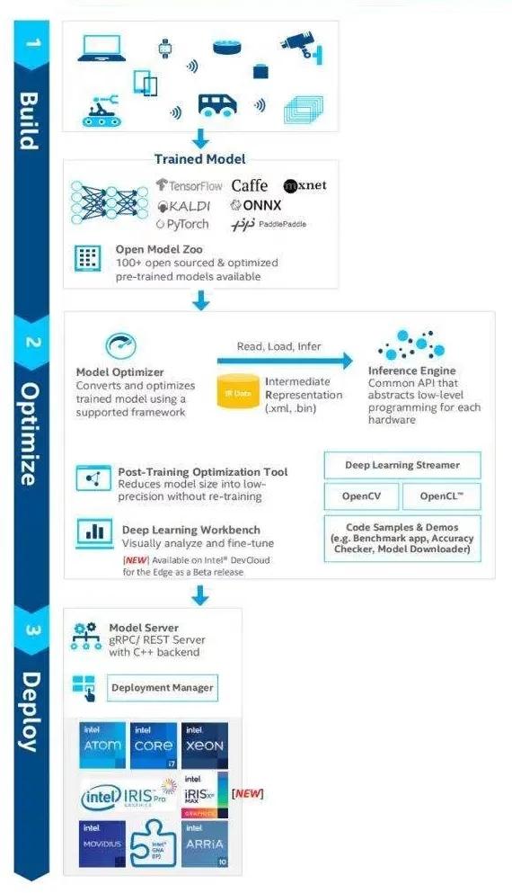 升级后的OpenVINO让边缘更智能让AI更实用让应用更强大