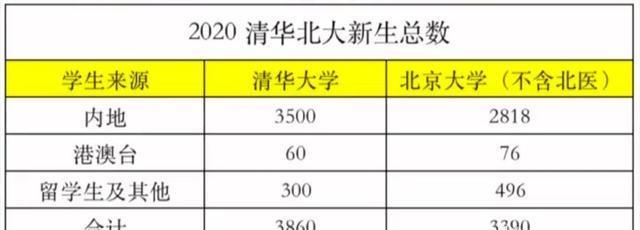 清华北大近半学生都不是高考进去的