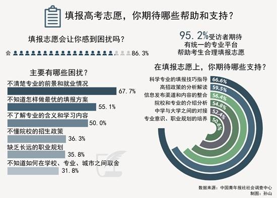 86.3%受访者坦言为填报志愿而困扰