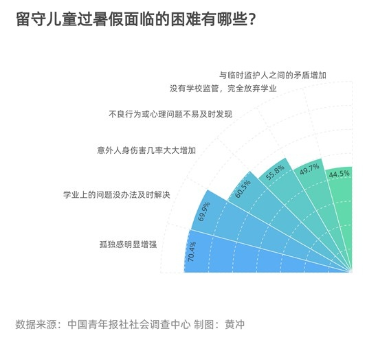 94.0%受访者希望推行针对留守儿童的暑期托管
