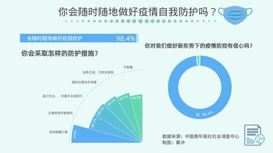98.4%受访者会随时做好新形势下疫情防护