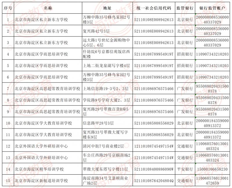 北京海淀石景山东城公布首批学科培训机构白名单共37家上榜